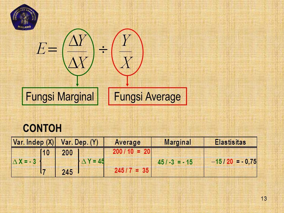 Fungsi Marginal Fungsi Average CONTOH 200 / 10 = 20  X = - 3  Y = 45