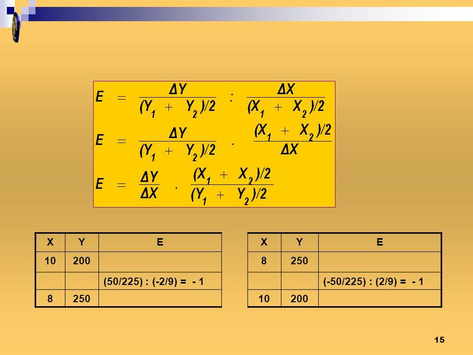 X Y E 10 200 8 250 (50/225) : (-2/9) = - 1 (-50/225) : (2/9) = - 1
