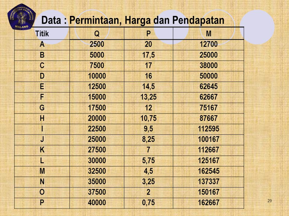 Data : Permintaan, Harga dan Pendapatan