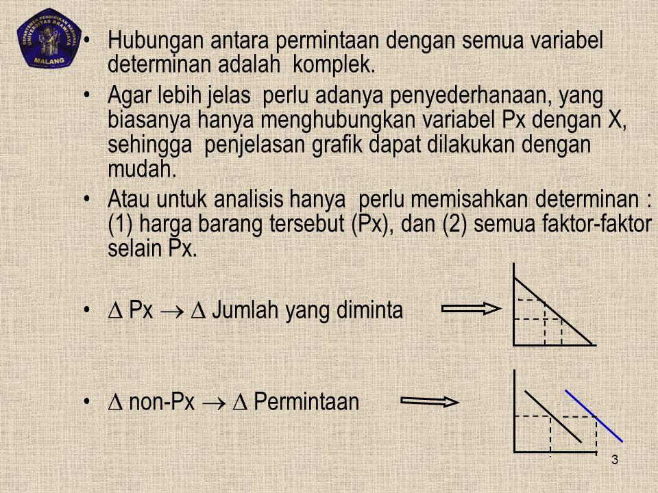 Hubungan antara permintaan dengan semua variabel determinan adalah komplek.