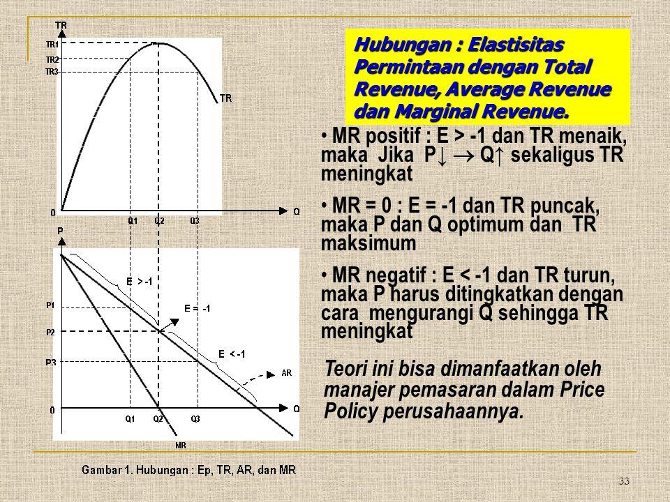 MR = 0 : E = -1 dan TR puncak, maka P dan Q optimum dan TR maksimum