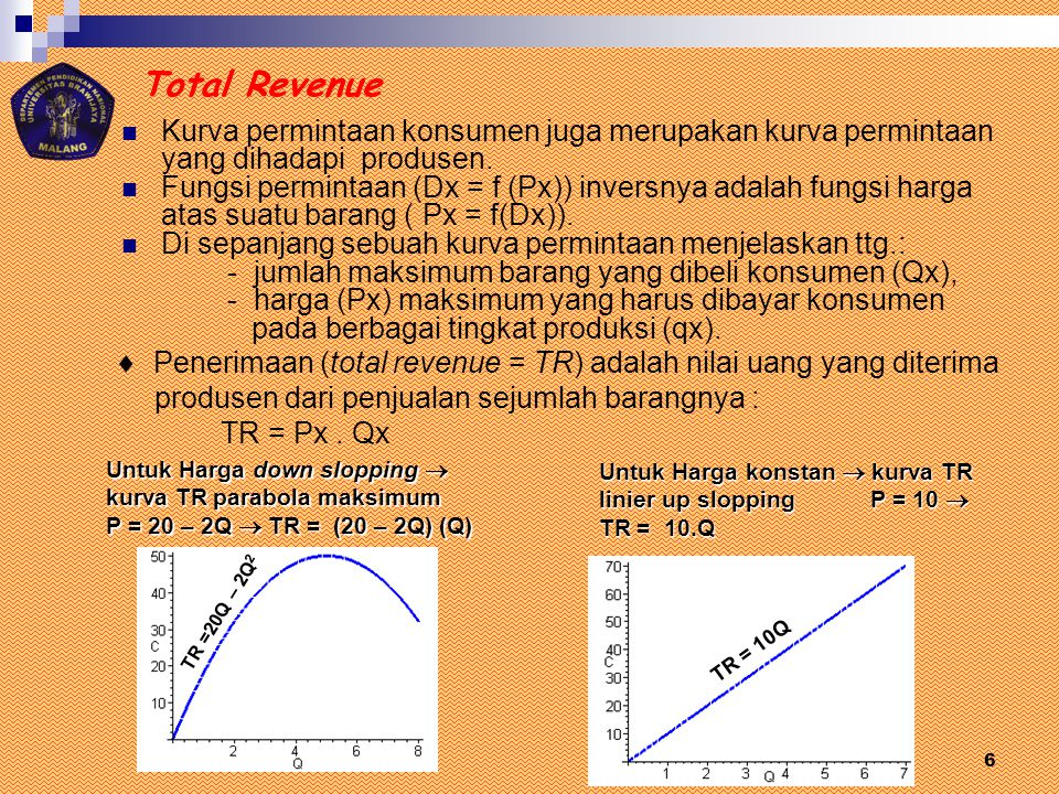 Total Revenue Kurva permintaan konsumen juga merupakan kurva permintaan yang dihadapi produsen.