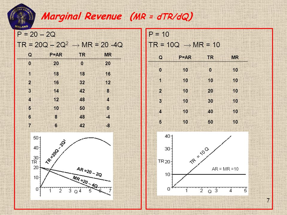 Marginal Revenue (MR = dTR/dQ)