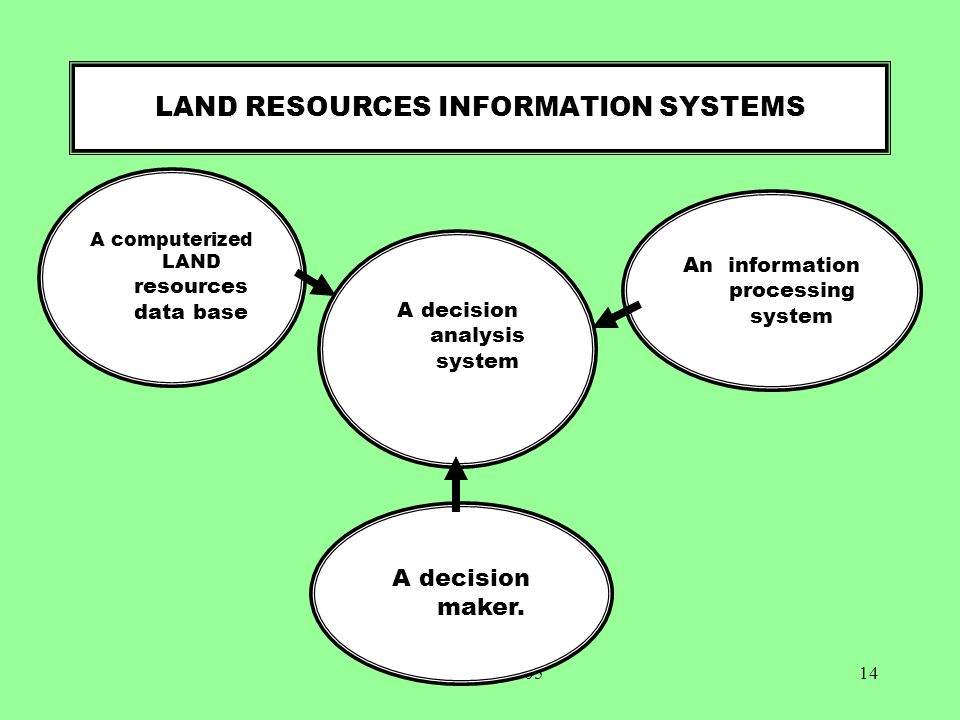 LAND RESOURCES INFORMATION SYSTEMS