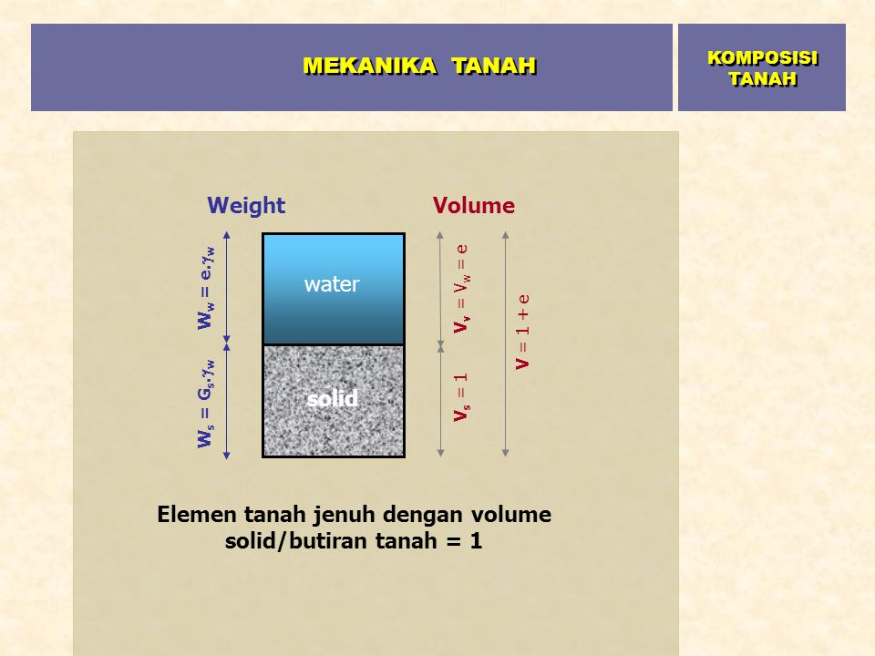Elemen tanah jenuh dengan volume solid/butiran tanah = 1