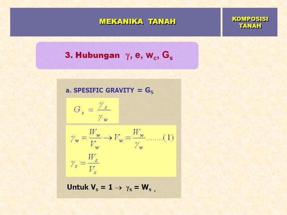 MEKANIKA TANAH 3. Hubungan , e, wc, Gs Untuk Vs = 1  s = Ws ,
