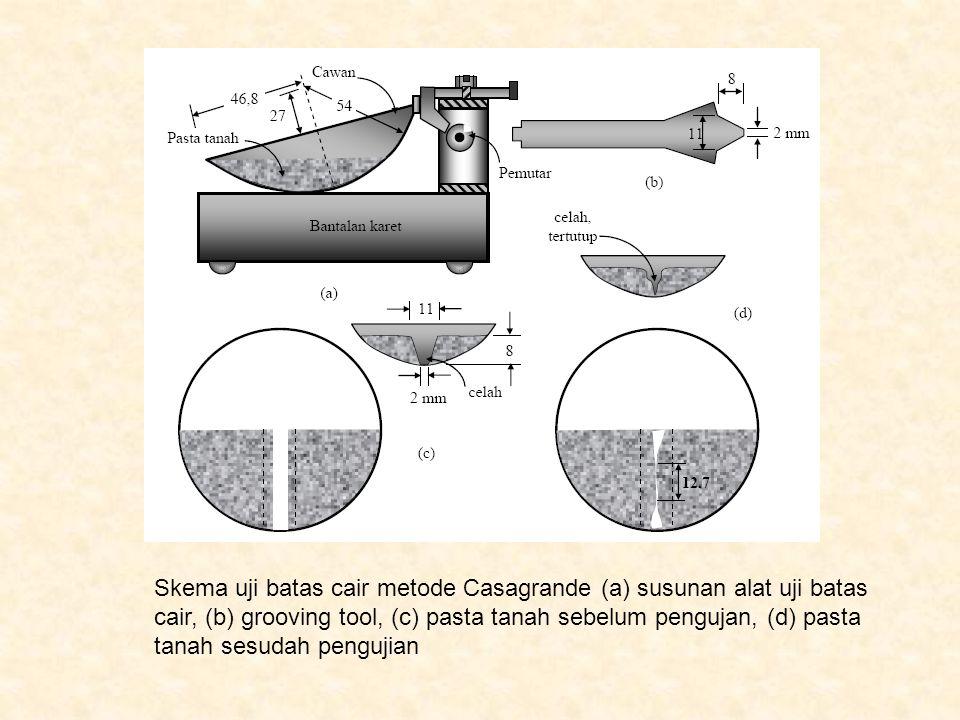Skema uji batas cair metode Casagrande (a) susunan alat uji batas