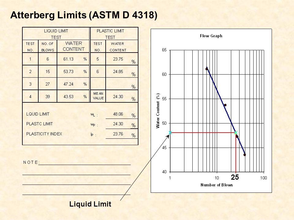 Atterberg Limits (ASTM D 4318)