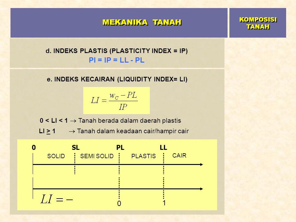 MEKANIKA TANAH 0 < LI < 1  Tanah berada dalam daerah plastis 1
