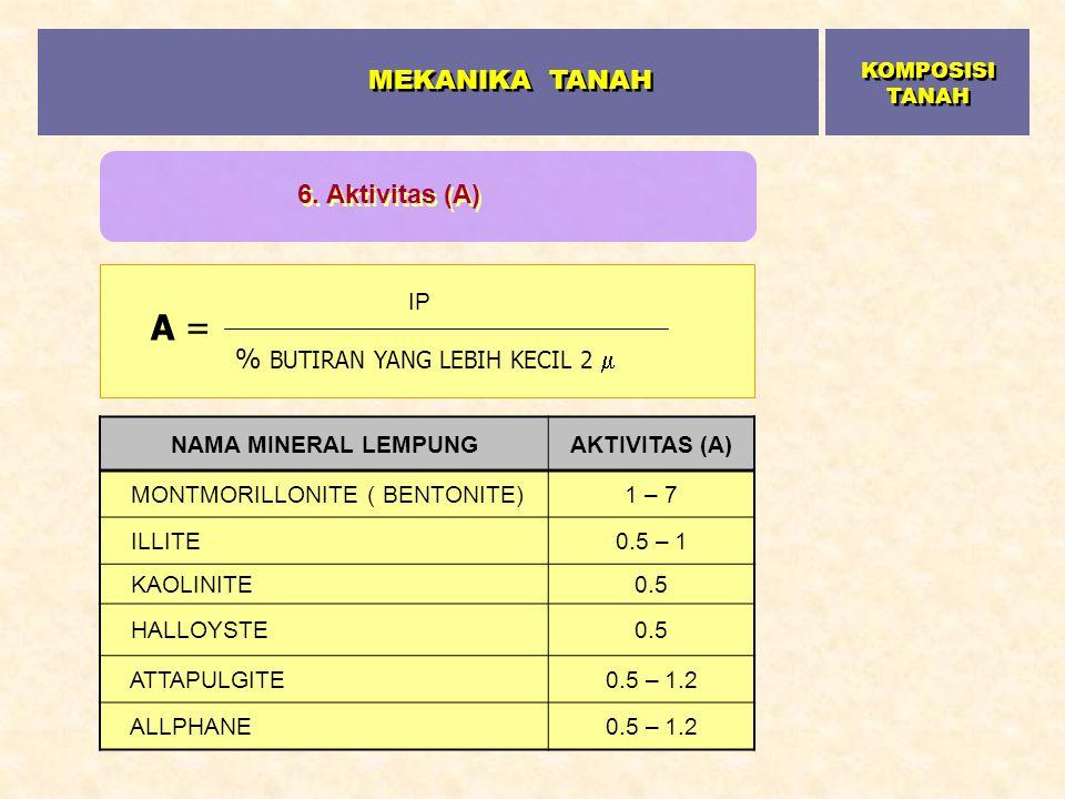 MEKANIKA TANAH A = 6. Aktivitas (A) % BUTIRAN YANG LEBIH KECIL 2  IP