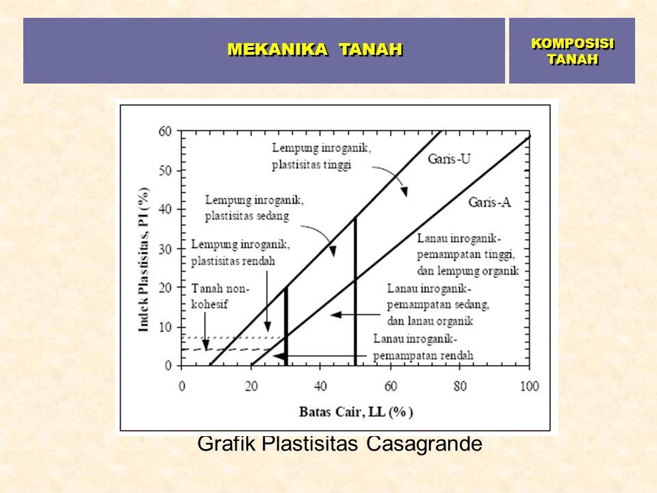 Grafik Plastisitas Casagrande