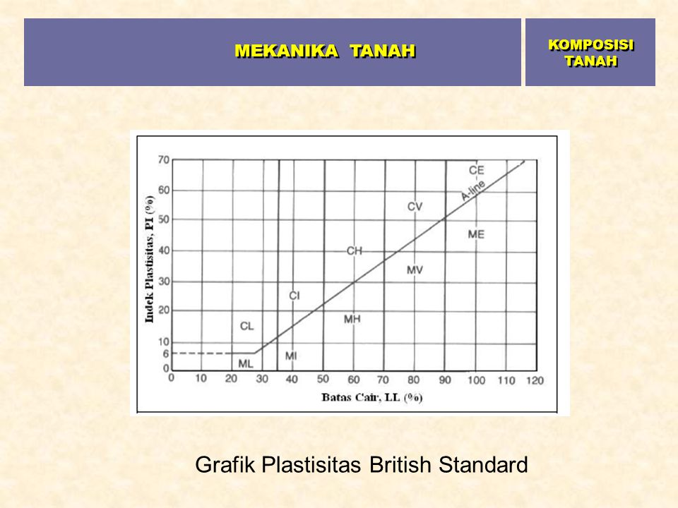 Grafik Plastisitas British Standard