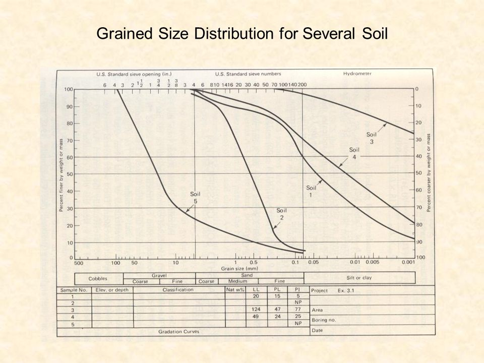 Grained Size Distribution for Several Soil