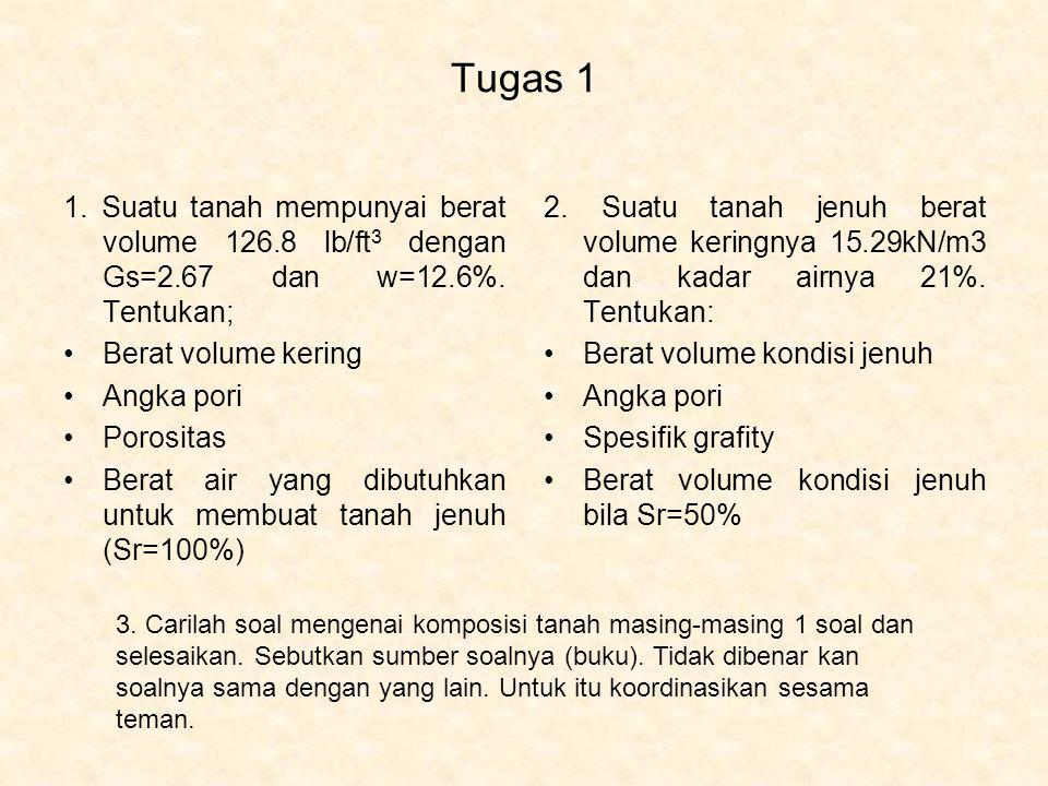 Tugas 1 1. Suatu tanah mempunyai berat volume 126.8 lb/ft3 dengan Gs=2.67 dan w=12.6%. Tentukan; Berat volume kering.