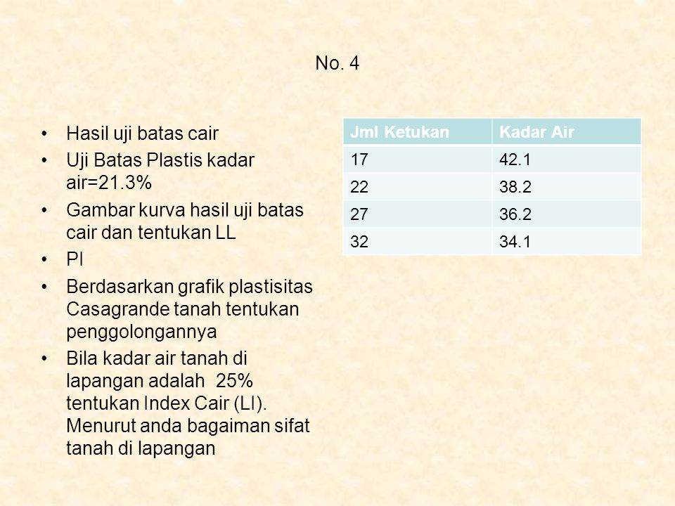 Uji Batas Plastis kadar air=21.3%