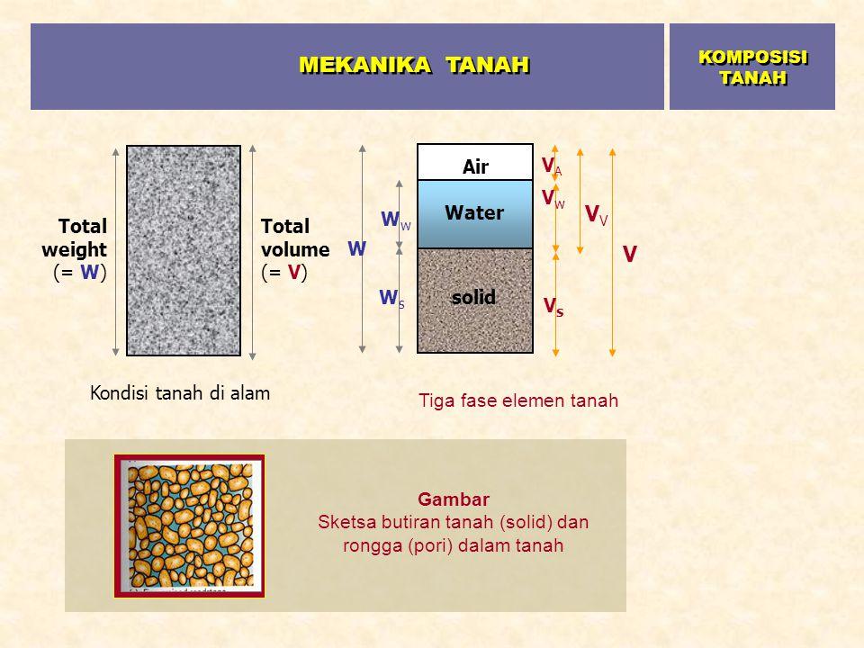 Sketsa butiran tanah (solid) dan rongga (pori) dalam tanah