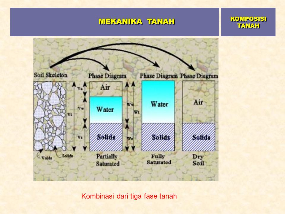 MEKANIKA TANAH KOMPOSISI TANAH Kombinasi dari tiga fase tanah