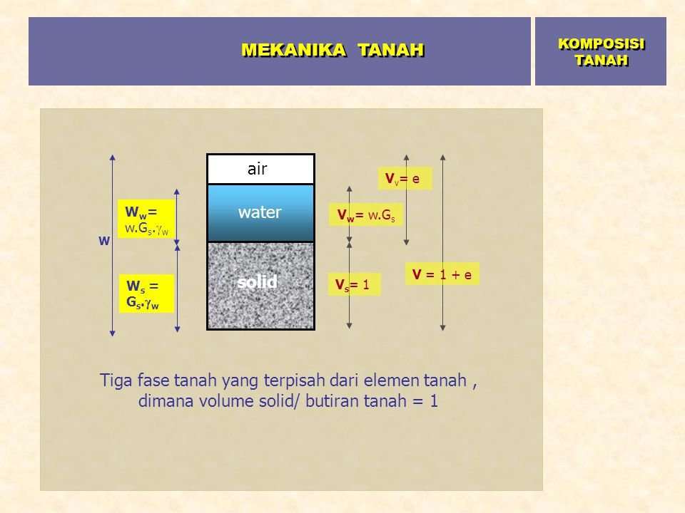 MEKANIKA TANAH air water solid