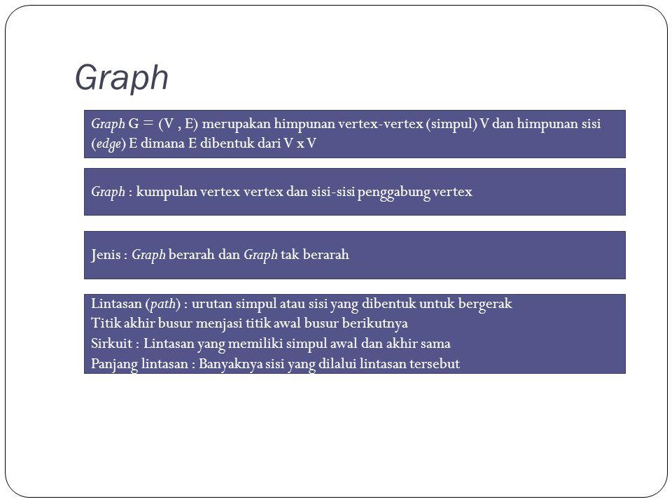 Graph Graph G = (V , E) merupakan himpunan vertex-vertex (simpul) V dan himpunan sisi (edge) E dimana E dibentuk dari V x V.
