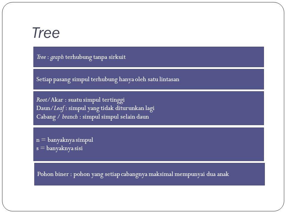 Tree Tree : graph terhubung tanpa sirkuit