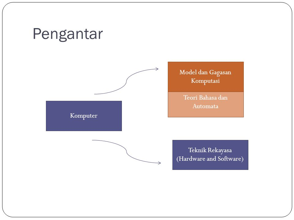 Pengantar Model dan Gagasan Komputasi Teori Bahasa dan Automata