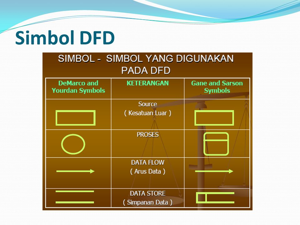 Simbol DFD