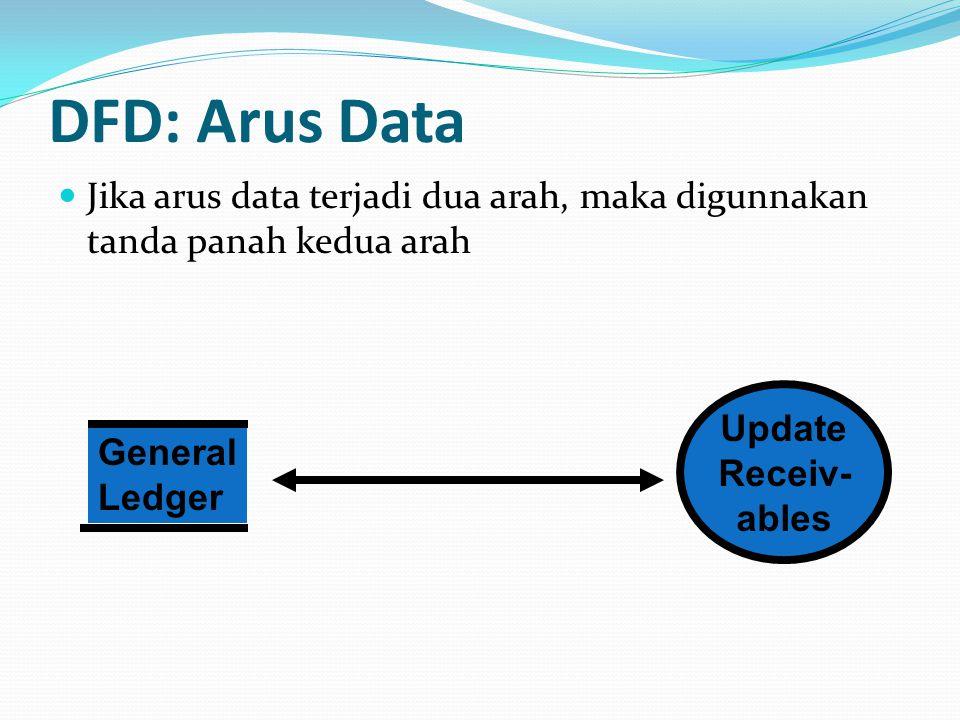 DFD: Arus Data Jika arus data terjadi dua arah, maka digunnakan tanda panah kedua arah. Update. Receiv-