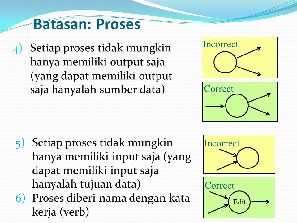 Batasan: Proses Incorrect. Setiap proses tidak mungkin hanya memiliki output saja (yang dapat memiliki output saja hanyalah sumber data)