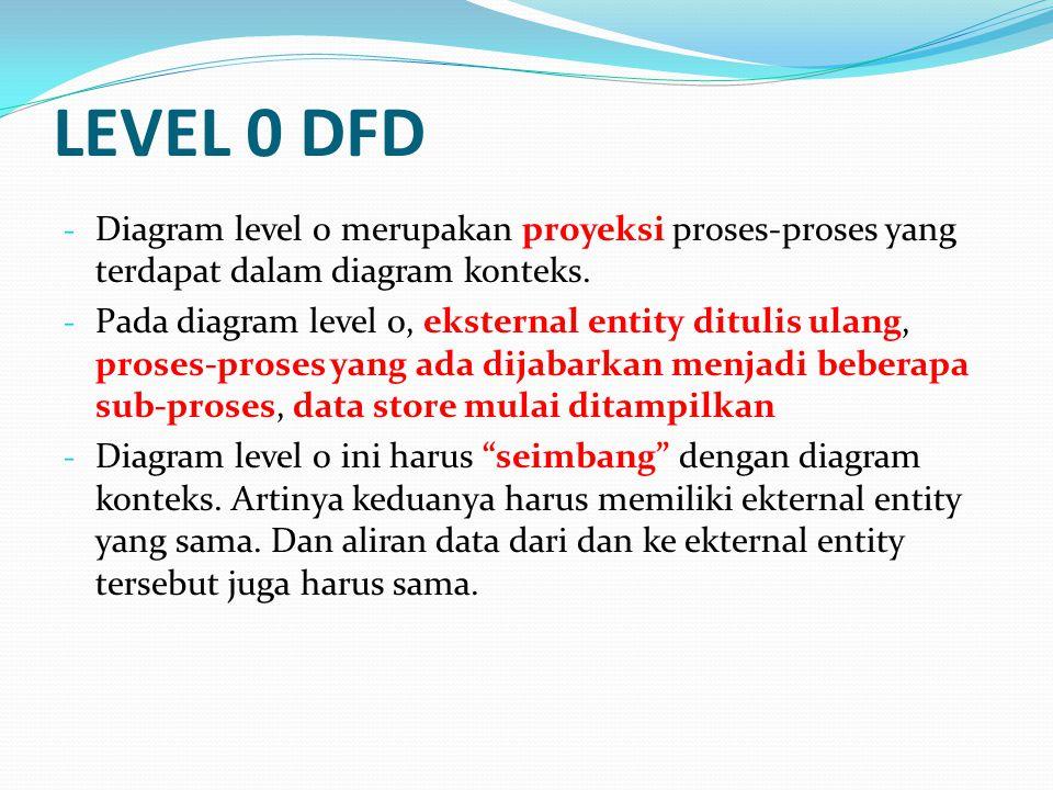 LEVEL 0 DFD Diagram level 0 merupakan proyeksi proses-proses yang terdapat dalam diagram konteks.