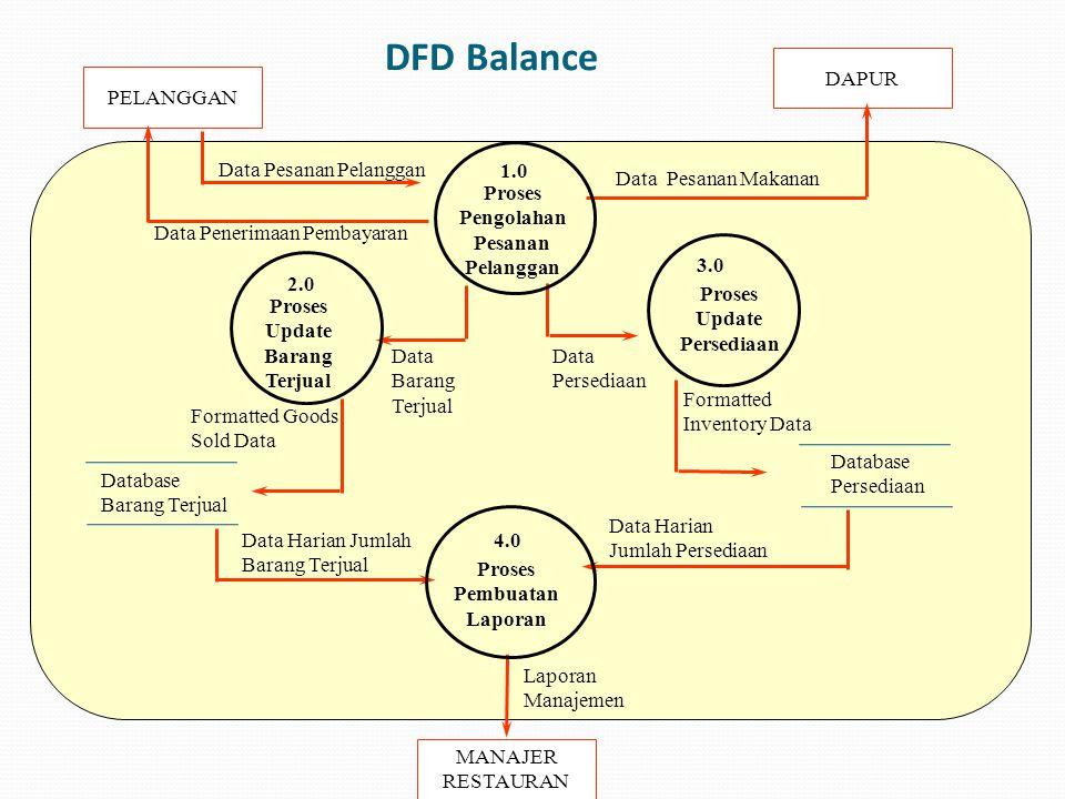DFD Balance DAPUR PELANGGAN Proses Pengolahan Pesanan Pelanggan 1.0