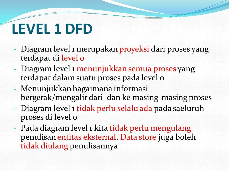LEVEL 1 DFD Diagram level 1 merupakan proyeksi dari proses yang terdapat di level 0.