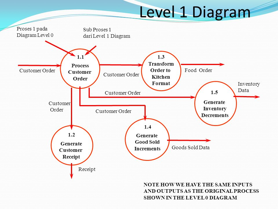 Level 1 Diagram Proses 1 pada Diagram Level 0 Sub Proses 1