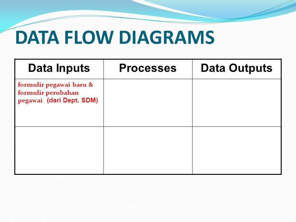 DATA FLOW DIAGRAMS Data Inputs Processes Data Outputs