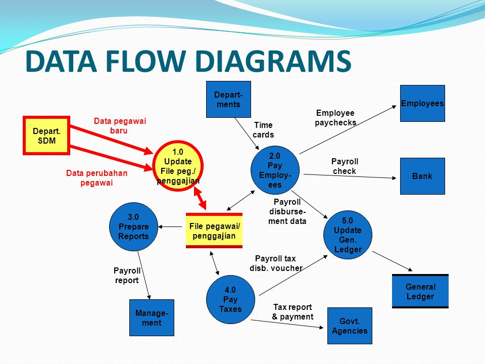 DATA FLOW DIAGRAMS Depart- ments Employees Employee paychecks
