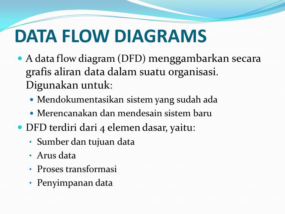 DATA FLOW DIAGRAMS A data flow diagram (DFD) menggambarkan secara grafis aliran data dalam suatu organisasi. Digunakan untuk: