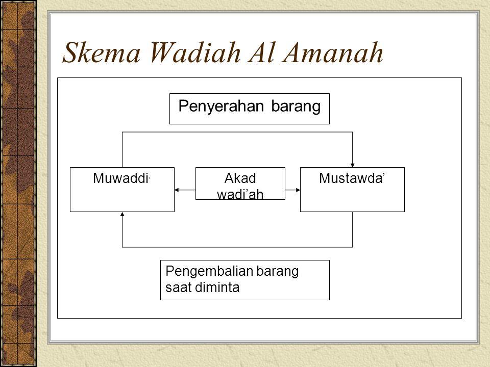 Skema Wadiah Al Amanah Penyerahan barang Mustawda' Muwaddi'