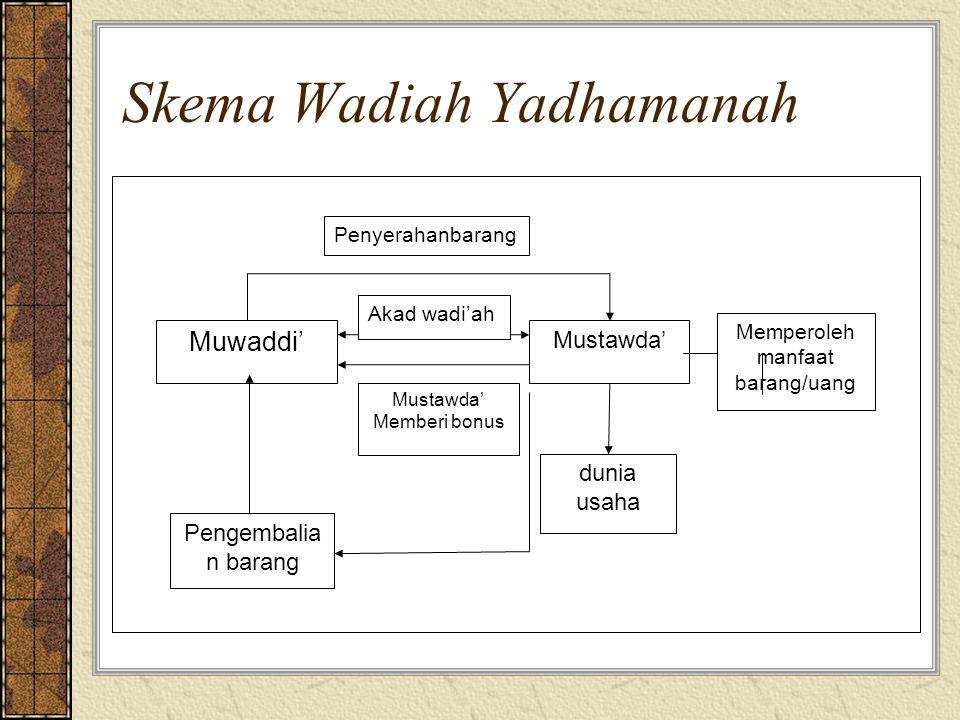 Skema Wadiah Yadhamanah