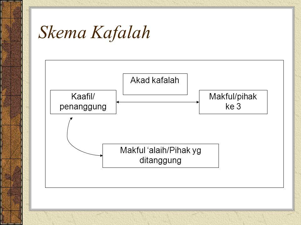 Makful 'alaih/Pihak yg ditanggung