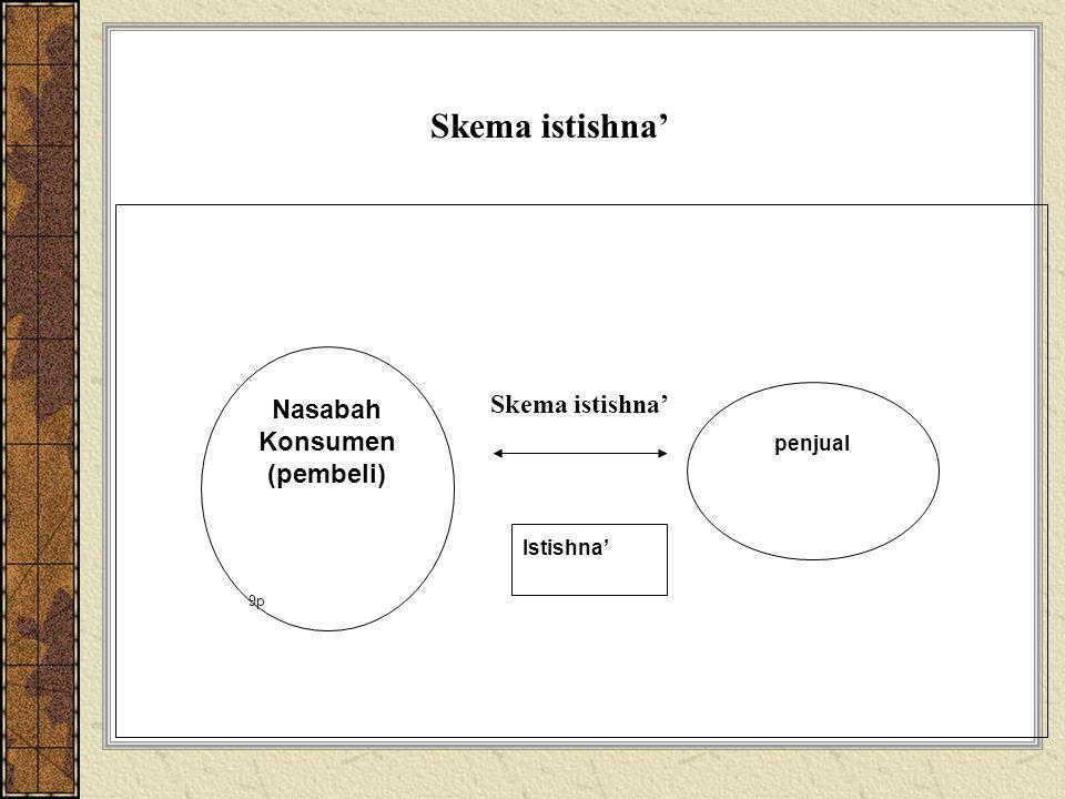 Skema istishna' Nasabah Konsumen Skema istishna' (pembeli) penjual