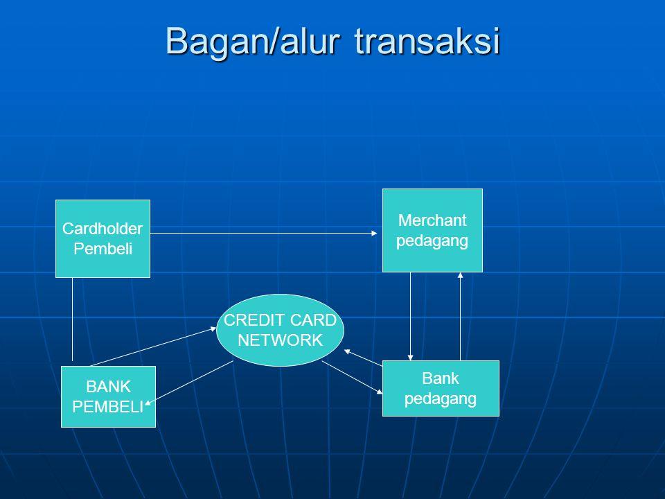 Bagan/alur transaksi Merchant Cardholder pedagang Pembeli CREDIT CARD