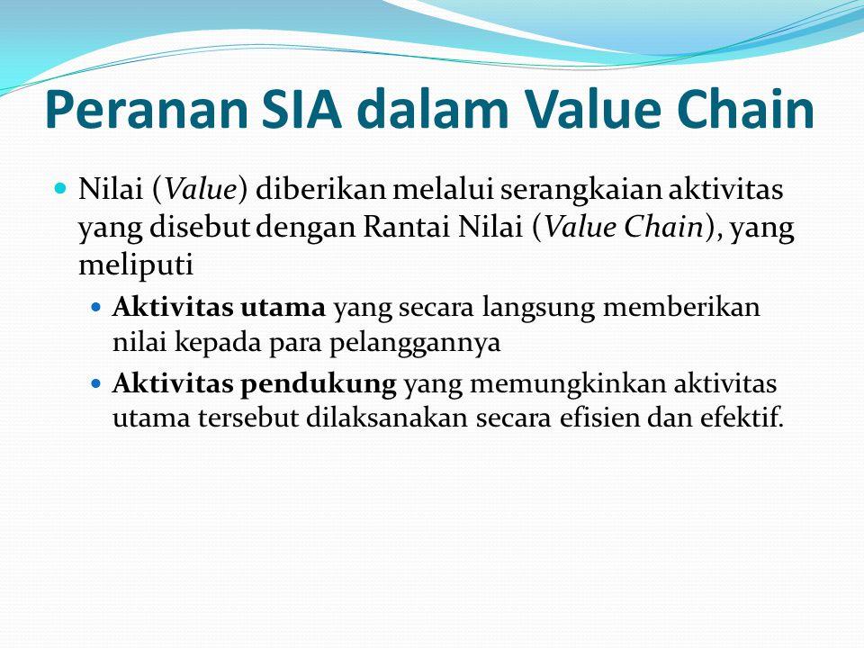 Peranan SIA dalam Value Chain