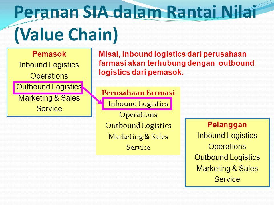 Peranan SIA dalam Rantai Nilai (Value Chain)