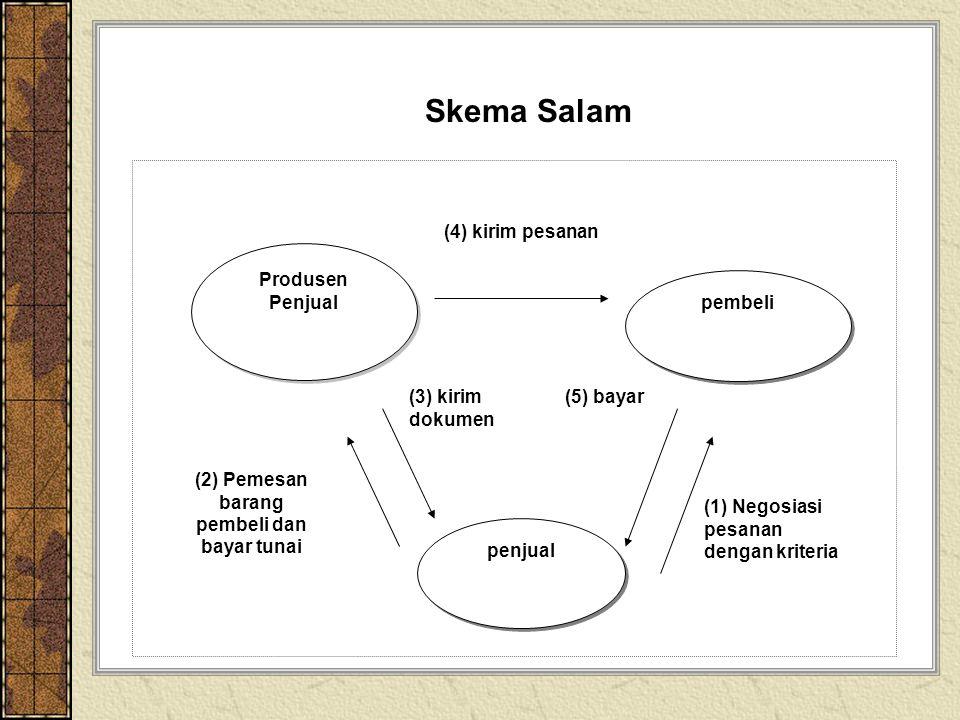 Skema Salam Produsen Penjual pembeli penjual (2) Pemesan barang