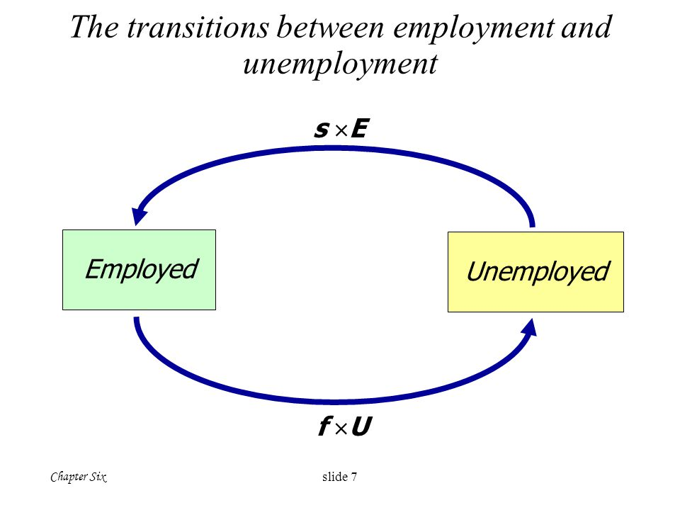 The transitions between employment and unemployment