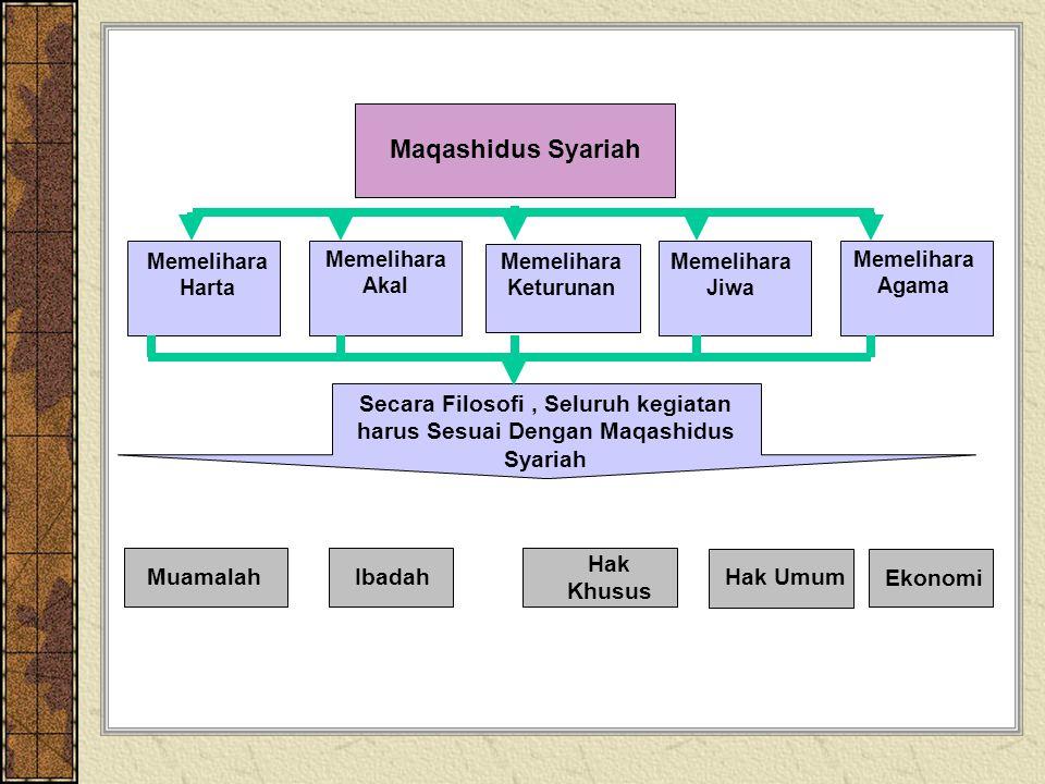 Maqashidus Syariah Memelihara Harta. Memelihara Akal. Memelihara Keturunan. Memelihara Jiwa. Memelihara Agama.