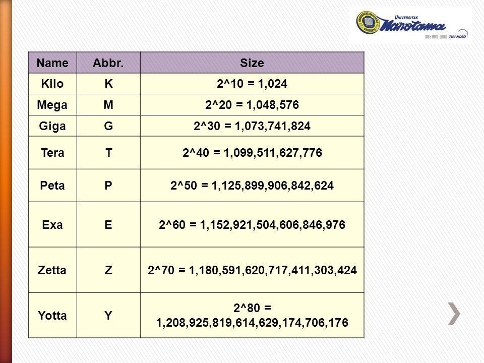 Name Abbr. Size. Kilo. K. 2^10 = 1,024. Mega. M. 2^20 = 1,048,576. Giga. G. 2^30 = 1,073,741,824.