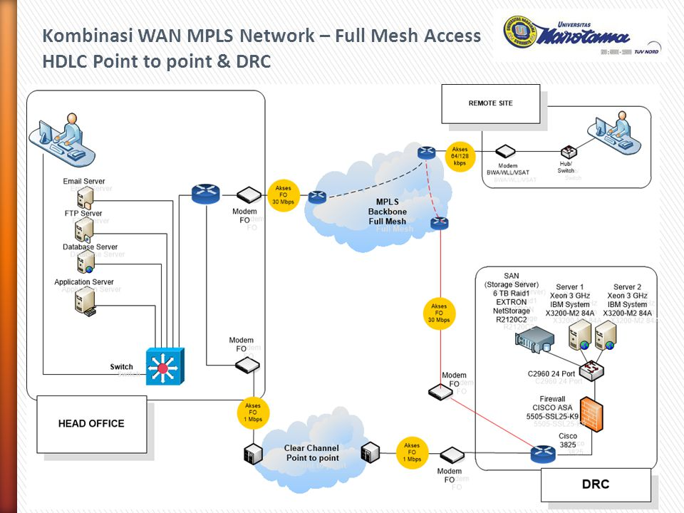 Kombinasi WAN MPLS Network – Full Mesh Access