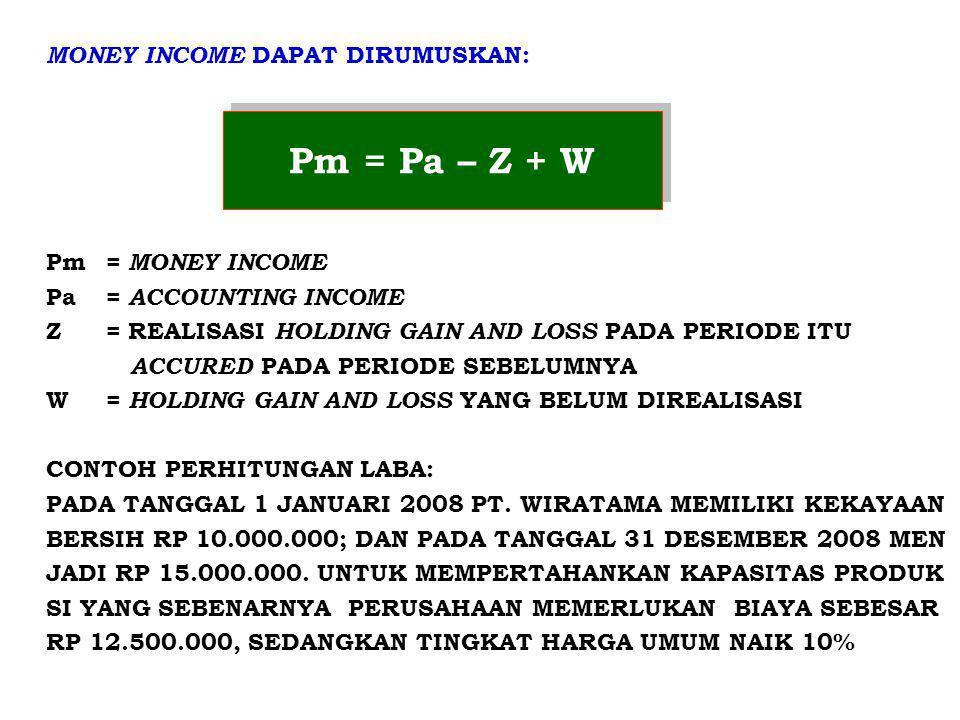 Pm = Pa – Z + W MONEY INCOME DAPAT DIRUMUSKAN: Pm = MONEY INCOME