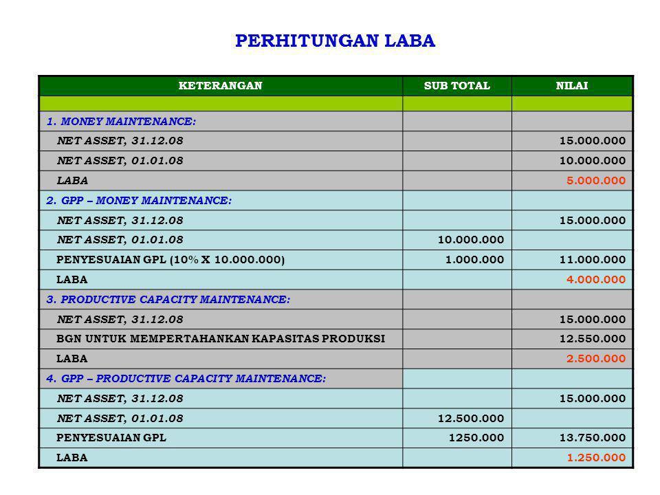 PERHITUNGAN LABA KETERANGAN SUB TOTAL NILAI 1. MONEY MAINTENANCE:
