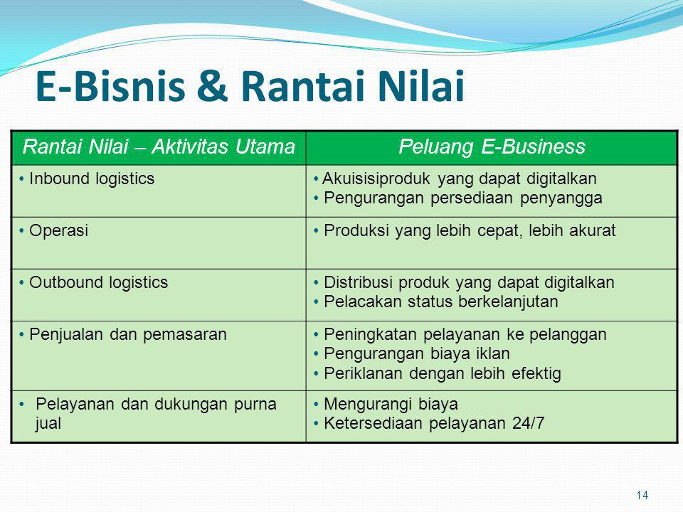 E-Bisnis & Rantai Nilai